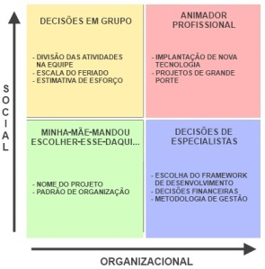 Maier's Matrix